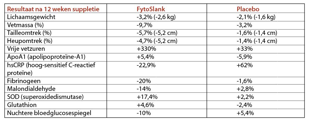 Tabel 1. Resultaten eerste studie met FytoSlank
