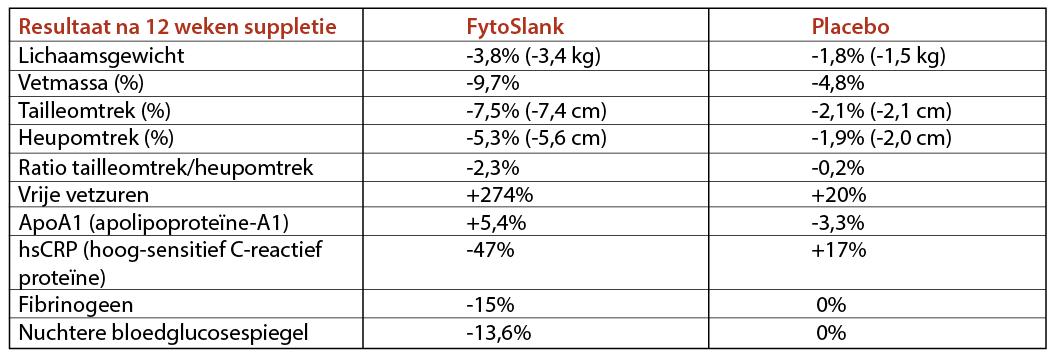 Tabel 2. Resultaten tweede studie met FytoSlank